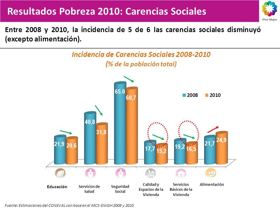 Entre 2008 y 2010, la incidencia de 5 de 6 las carencias sociales disminuyó (excepto alimentación). Resultados Pobreza 2010: Carencias Sociales Fuente