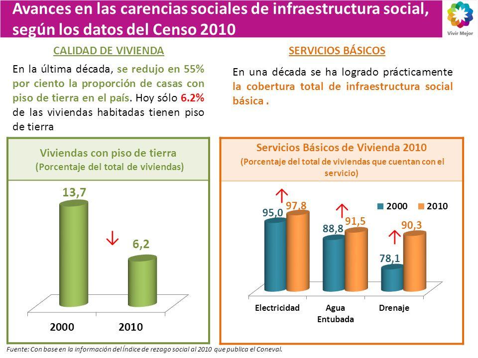 Avances en las carencias sociales de infraestructura social, según los datos del Censo 2010 CALIDAD DE VIVIENDASERVICIOS BÁSICOS Viviendas con piso de tierra (Porcentaje del total de viviendas) En la última década, se redujo en 55% por ciento la proporción de casas con piso de tierra en el país.