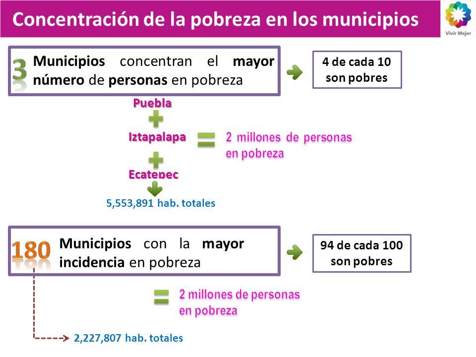 Municipios concentran el mayor número de personas en pobreza Puebla Iztapalapa Ecatepec Municipios con la mayor incidencia en pobreza Concentración de la pobreza en los municipios 5,553,891 hab.