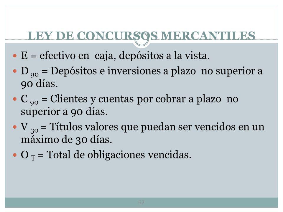 LEY DE CONCURSOS MERCANTILES 66 SEGUNDA L = E+D 90 +C 90 +V 30 x 100 < 80% O v L = Razón financiera que indica la liquidez o capacidad de pago a muy c