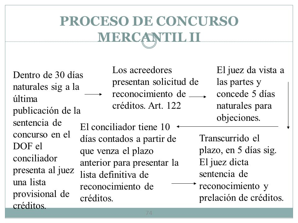 VISITADOR, CONCILIADOR, SÍNDICO 73 Visitador.- Realiza la vista a la empresa para elaborar un dictamen y determinar si el comerciante incurrió en el i