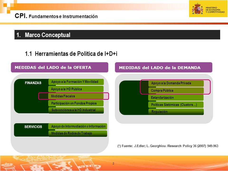 2 CPI. Fundamentos e Instrumentación FINANZAS Apoyo a la I+D Pública Medidas Fiscales Participación en Fondos Propios Apoyo a la Formación Y Movilidad
