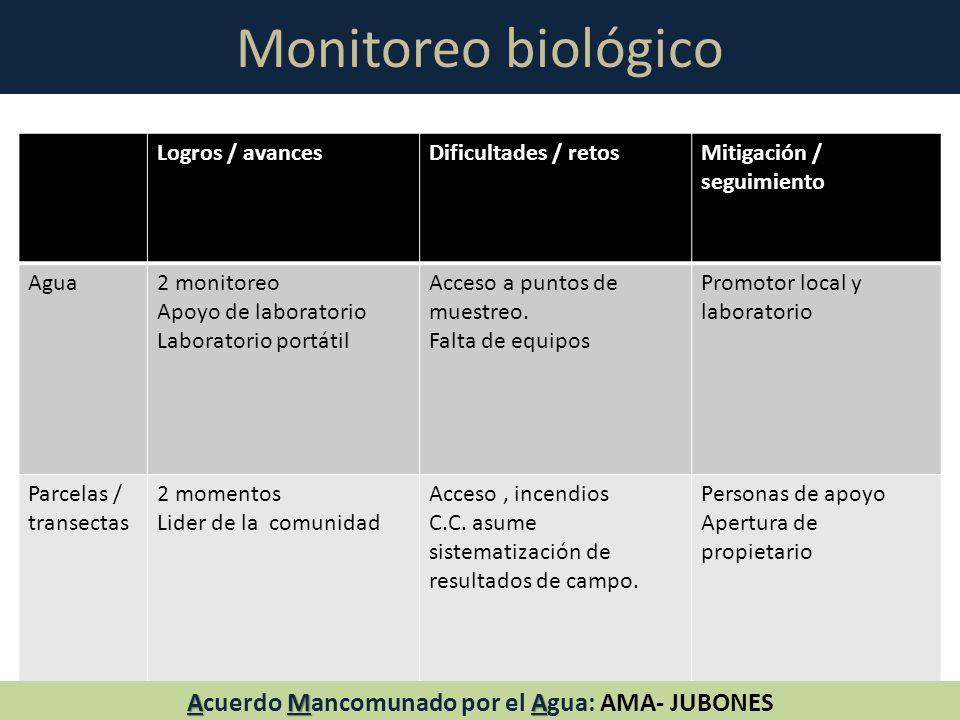 Monitoreo biológico Logros / avancesDificultades / retosMitigación / seguimiento Agua2 monitoreo Apoyo de laboratorio Laboratorio portátil Acceso a pu