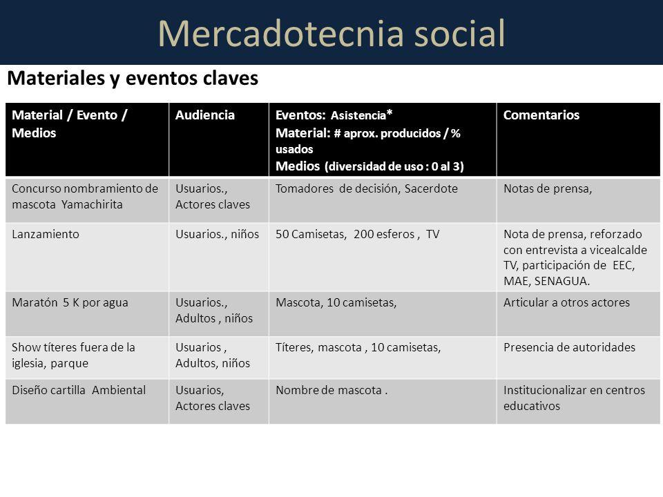 Mercadotecnia social Material / Evento / Medios AudienciaEventos: Asistencia * Material: # aprox. producidos / % usados Medios (diversidad de uso : 0