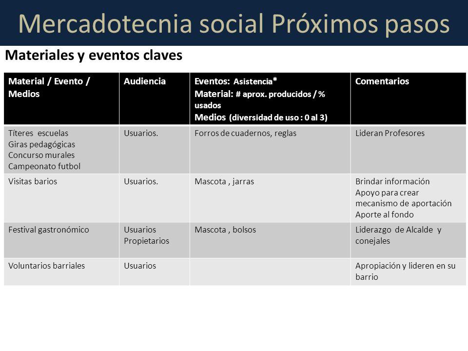 Mercadotecnia social Próximos pasos Material / Evento / Medios AudienciaEventos: Asistencia * Material: # aprox. producidos / % usados Medios (diversi