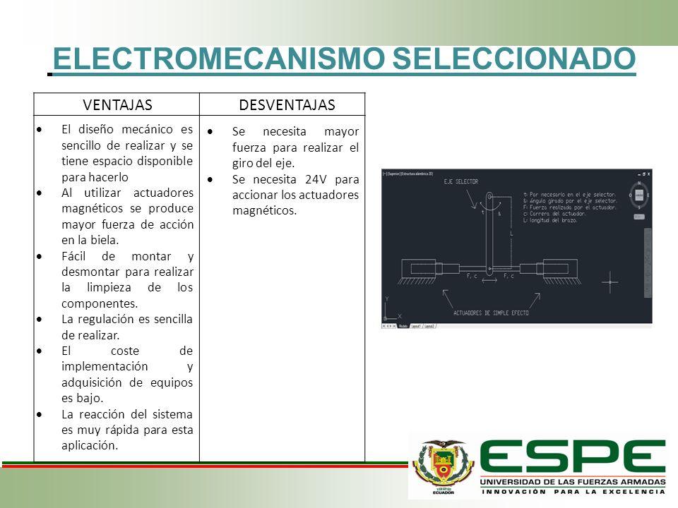 ELECTROMECANISMO SELECCIONADO VENTAJAS El diseño mecánico es sencillo de realizar y se tiene espacio disponible para hacerlo Al utilizar actuadores ma