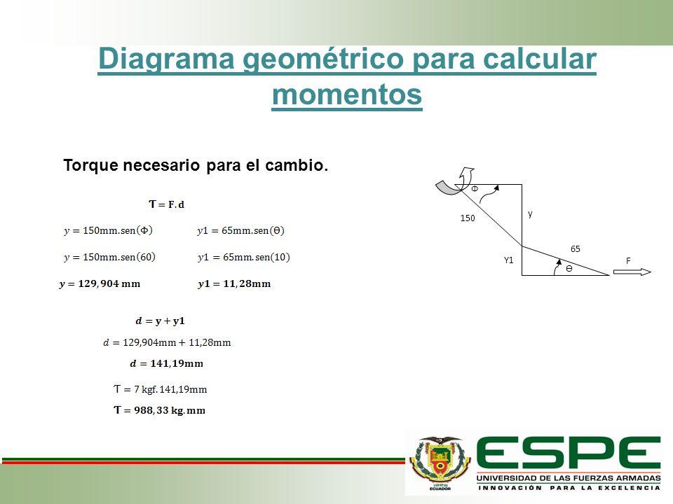 Diagrama geométrico para calcular momentos Torque necesario para el cambio. F Ф 150 y Ѳ Y1 65