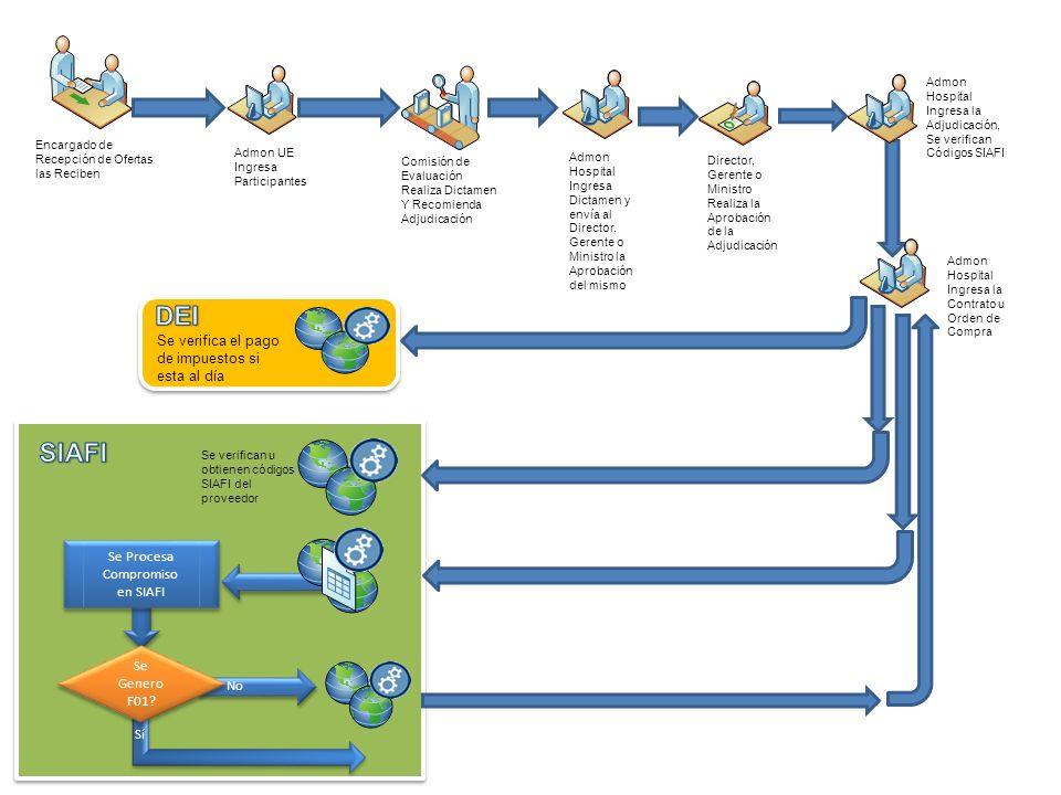 Se Procesa Compromiso en SIAFI No Se Genero F01? Sí Encargado de Recepción de Ofertas las Reciben Admon UE Ingresa Participantes Comisión de Evaluació