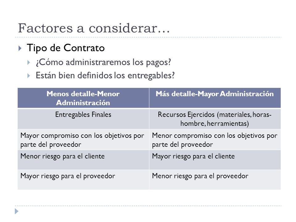 Factores a considerar… Tipo de Contrato ¿Cómo administraremos los pagos? Están bien definidos los entregables? Menos detalle-Menor Administración Más