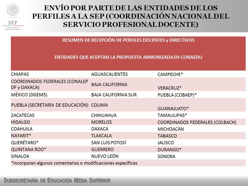 S UBSECRETARÍA DE E DUCACIÓN M EDIA S UPERIOR PERFIL DEL DIRECTOR Resultados: – Se recibieron 3,270 aportaciones, principalmente de directores.