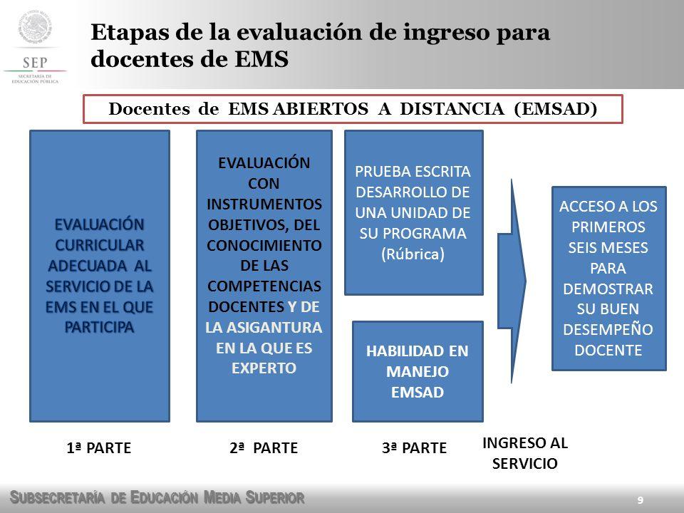 S UBSECRETARÍA DE E DUCACIÓN M EDIA S UPERIOR 10 Etapas de la evaluación de ingreso para docentes de EMS EVALUACIÓN CON INSTRUMENTOS OBJETIVOS, DEL CONOCIMIENTO DE LAS COMPETENCIAS DOCENTES HABILIDAD Y DE LA ASIGANTURA EN LA QUE ES EXPERTO PRUEBA ESCRITA DESARROLLO DE UNA UNIDAD DE SU PROGRAMA (Rúbrica) MANEJO PROYECTO TLB ACCESO A LOS PRIMEROS SEIS MESES PARA DEMOSTRAR SU BUEN DESEMPEÑO DOCENTE Docentes de TELEBACHILLERATO 1ª PARTE2ª PARTE3ª PARTE INGRESO AL SERVICIO