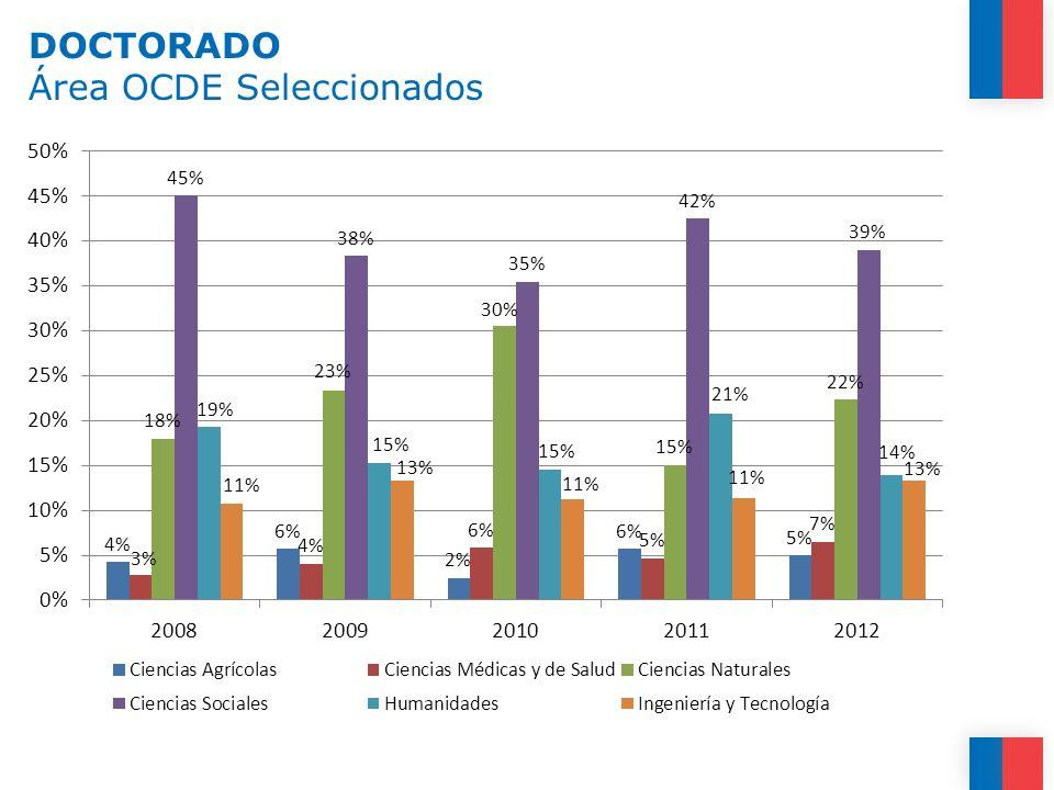 DOCTORADO Área OCDE Seleccionados