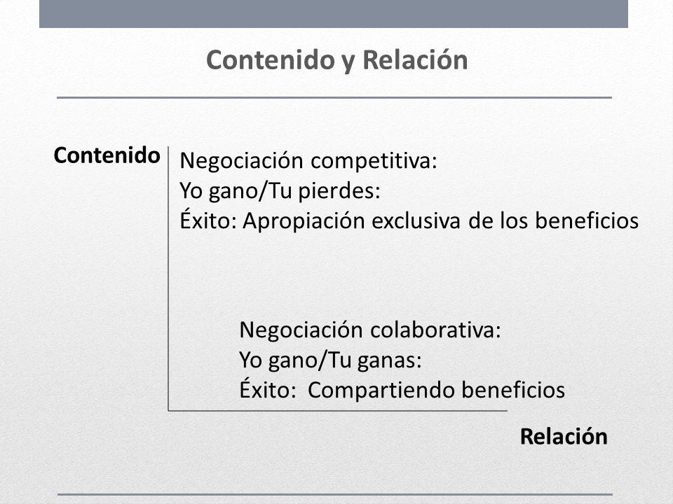 Contenido y Relación Contenido Relación Negociación colaborativa: Yo gano/Tu ganas: Éxito: Compartiendo beneficios Negociación competitiva: Yo gano/Tu