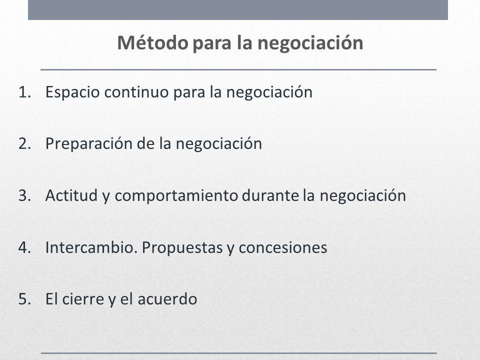 Método para la negociación 1.Espacio continuo para la negociación 2.Preparación de la negociación 3.Actitud y comportamiento durante la negociación 4.