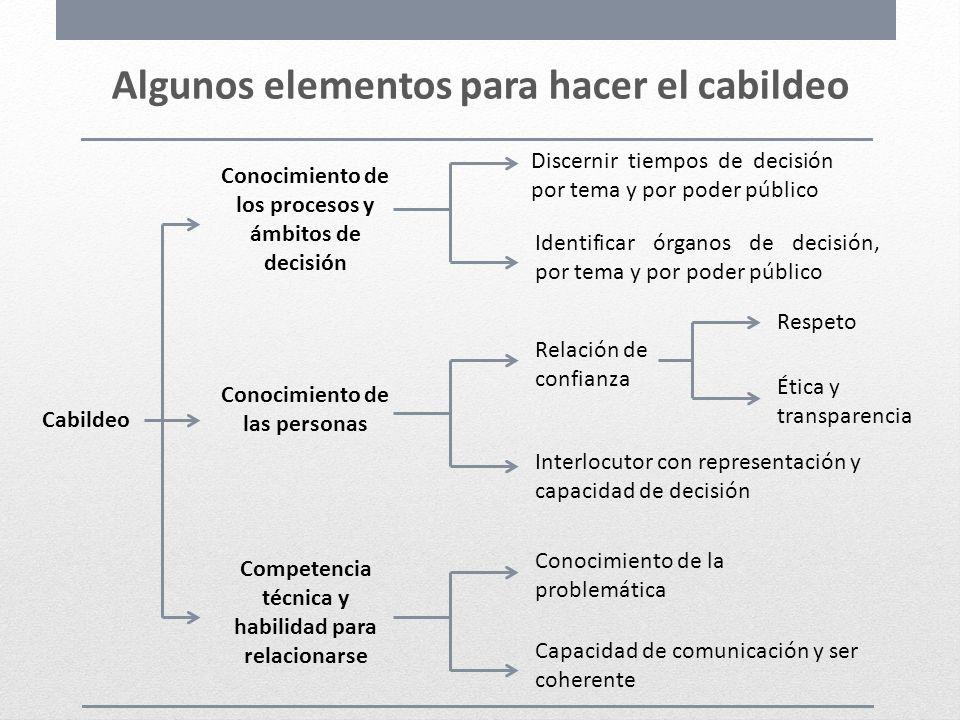 Algunos elementos para hacer el cabildeo Cabildeo Conocimiento de los procesos y ámbitos de decisión Conocimiento de las personas Competencia técnica