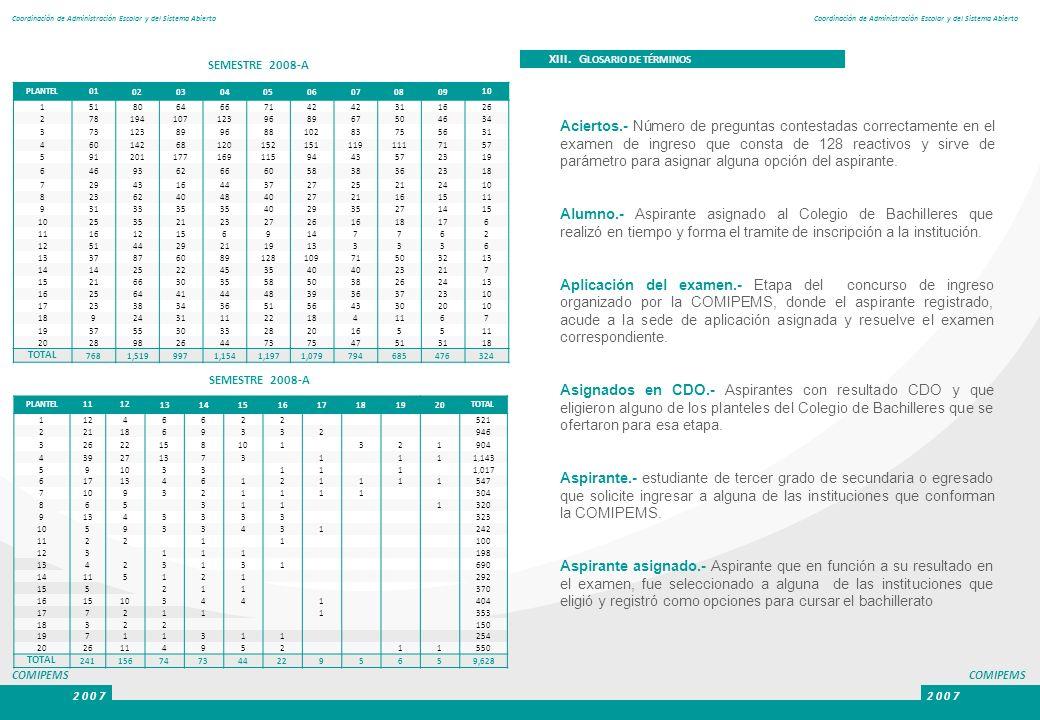 COMIPEMS 2 0 0 7 COMIPEMS 2 0 0 7 Coordinación de Administración Escolar y del Sistema Abierto PLANTEL01 0203040506070809 10 1518064667142 311626 2781