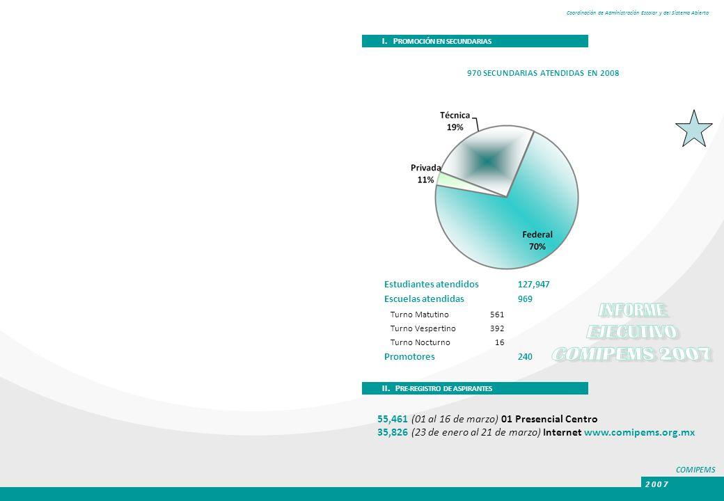 COMIPEMS 2 0 0 7 Coordinación de Administración Escolar y del Sistema Abierto I. P ROMOCIÓN EN SECUNDARIAS II. P RE-REGISTRO DE ASPIRANTES 55,461 (01