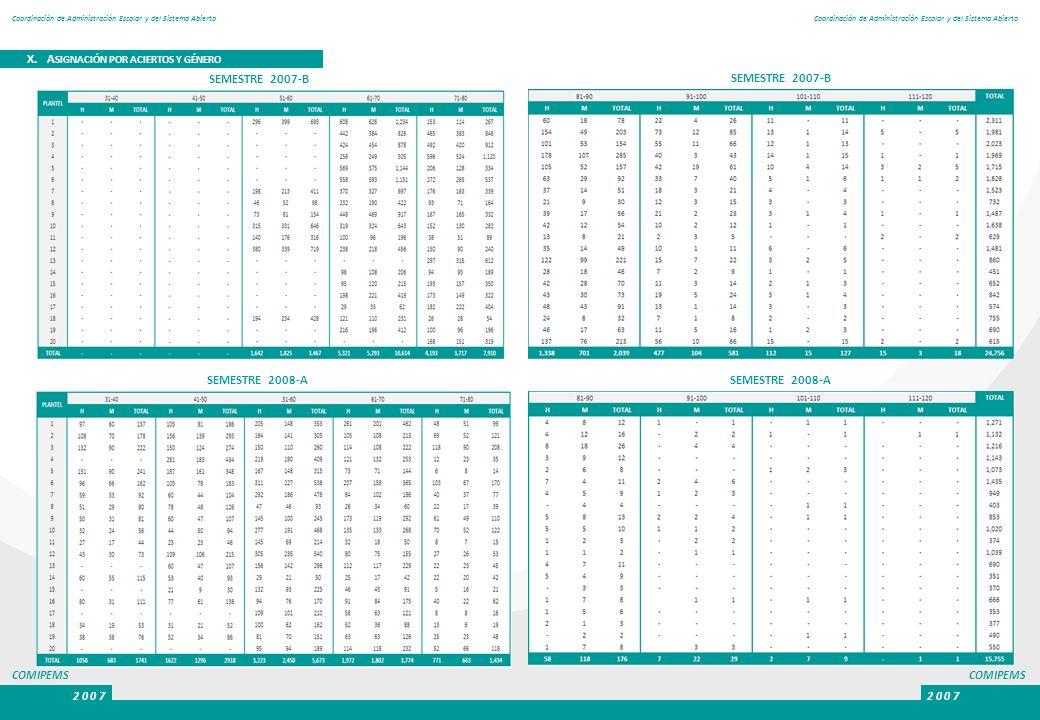COMIPEMS 2 0 0 7 COMIPEMS 2 0 0 7 Coordinación de Administración Escolar y del Sistema Abierto X. A SIGNACIÓN POR ACIERTOS Y GÉNERO SEMESTRE 2007-B SE