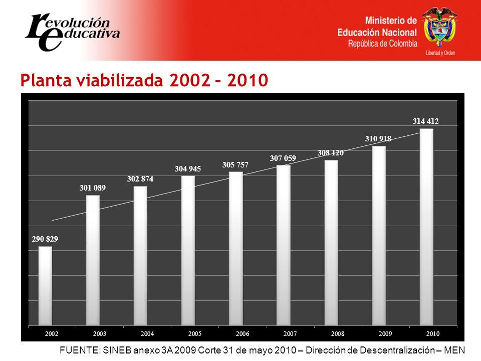 Planta viabilizada 2002 – 2010 FUENTE: SINEB anexo 3A 2009 Corte 31 de mayo 2010 – Dirección de Descentralización – MEN