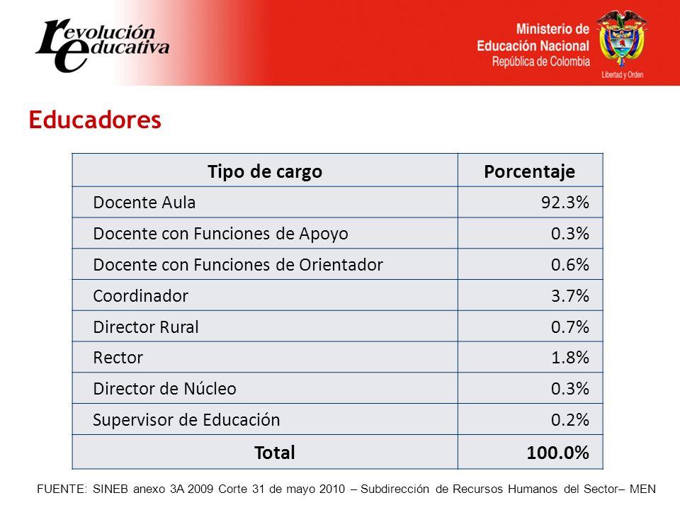 Educadores FUENTE: SINEB anexo 3A 2009 Corte 31 de mayo 2010 – Subdirección de Recursos Humanos del Sector– MEN Tipo de cargoPorcentaje Docente Aula92.3% Docente con Funciones de Apoyo0.3% Docente con Funciones de Orientador0.6% Coordinador3.7% Director Rural0.7% Rector1.8% Director de Núcleo0.3% Supervisor de Educación0.2% Total100.0%