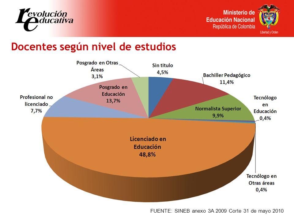 Docentes según nivel de estudios FUENTE: SINEB anexo 3A 2009 Corte 31 de mayo 2010