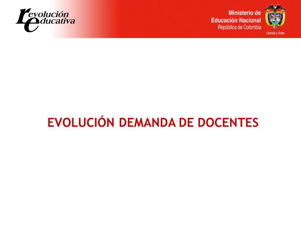 EVOLUCIÓN DEMANDA DE DOCENTES