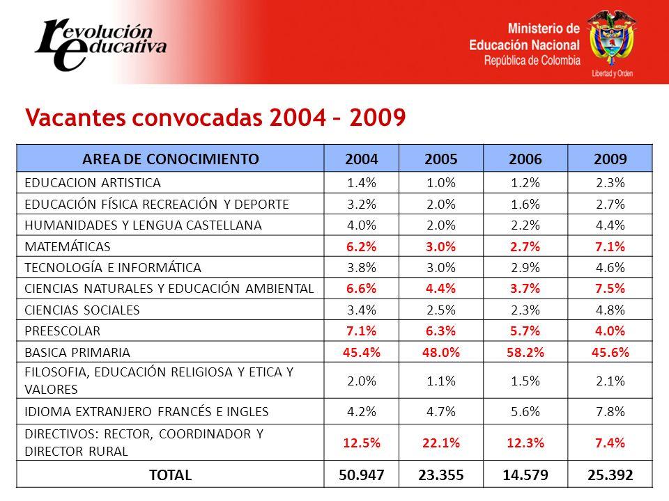 Vacantes convocadas 2004 – 2009 AREA DE CONOCIMIENTO2004200520062009 EDUCACION ARTISTICA1.4%1.0%1.2%2.3% EDUCACIÓN FÍSICA RECREACIÓN Y DEPORTE3.2%2.0%1.6%2.7% HUMANIDADES Y LENGUA CASTELLANA4.0%2.0%2.2%4.4% MATEMÁTICAS6.2%3.0%2.7%7.1% TECNOLOGÍA E INFORMÁTICA3.8%3.0%2.9%4.6% CIENCIAS NATURALES Y EDUCACIÓN AMBIENTAL6.6%4.4%3.7%7.5% CIENCIAS SOCIALES3.4%2.5%2.3%4.8% PREESCOLAR7.1%6.3%5.7%4.0% BASICA PRIMARIA45.4%48.0%58.2%45.6% FILOSOFIA, EDUCACIÓN RELIGIOSA Y ETICA Y VALORES 2.0%1.1%1.5%2.1% IDIOMA EXTRANJERO FRANCÉS E INGLES4.2%4.7%5.6%7.8% DIRECTIVOS: RECTOR, COORDINADOR Y DIRECTOR RURAL 12.5%22.1%12.3%7.4% TOTAL50.94723.35514.57925.392