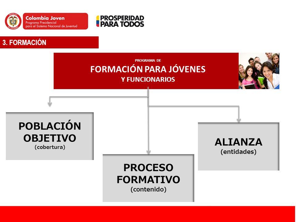 3. FORMACIÓN PROGRAMA DE FORMACIÓN PARA JÓVENES Y FUNCIONARIOS POBLACIÓN OBJETIVO (cobertura) PROCESO FORMATIVO (contenido) ALIANZA (entidades)