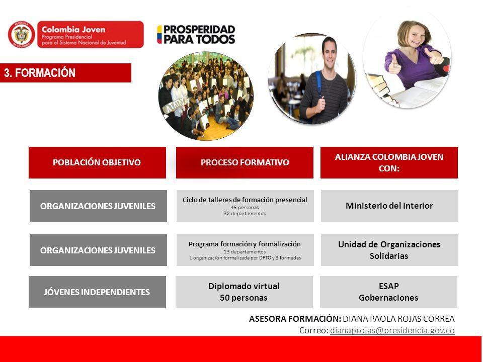 3. FORMACIÓN ORGANIZACIONES JUVENILES POBLACIÓN OBJETIVO Ciclo de talleres de formación presencial 45 personas 32 departamentos PROCESO FORMATIVO Mini