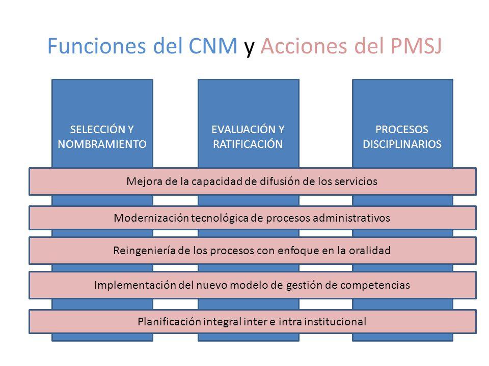 Funciones del CNM y Acciones del PMSJ SELECCIÓN Y NOMBRAMIENTO EVALUACIÓN Y RATIFICACIÓN PROCESOS DISCIPLINARIOS Modernización tecnológica de procesos administrativos Planificación integral inter e intra institucional Mejora de la capacidad de difusión de los servicios Implementación del nuevo modelo de gestión de competencias Reingeniería de los procesos con enfoque en la oralidad