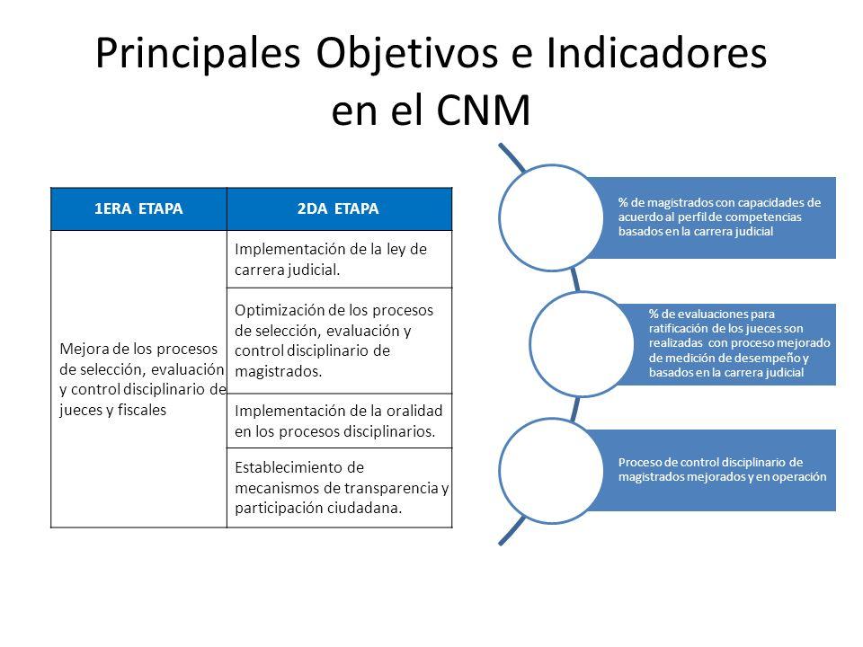 Principales Objetivos e Indicadores en el CNM 1ERA ETAPA2DA ETAPA Mejora de los procesos de selección, evaluación y control disciplinario de jueces y fiscales Implementación de la ley de carrera judicial.