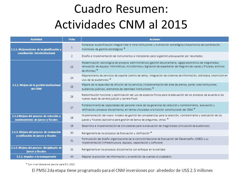 Cuadro Resumen: Actividades CNM al 2015 El PMSJ 2da etapa tiene programado para el CNM inversiones por alrededor de US$ 2.5 millones ActividadFichaAcciones 1.1.1.