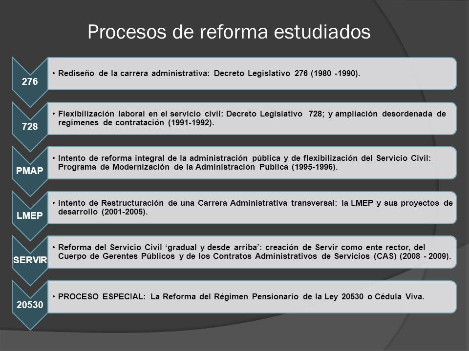 Procesos de reforma estudiados 276 Rediseño de la carrera administrativa: Decreto Legislativo 276 (1980 -1990).