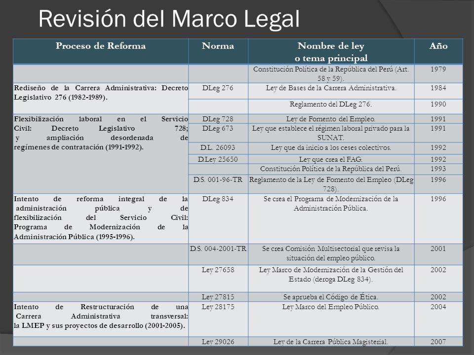 Revisión del Marco Legal Proceso de ReformaNormaNombre de ley o tema principal Año Constitución Política de la República del Perú (Art.