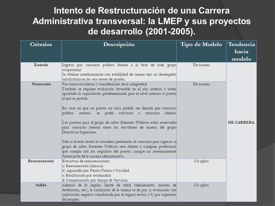 Intento de Restructuración de una Carrera Administrativa transversal: la LMEP y sus proyectos de desarrollo (2001-2005).