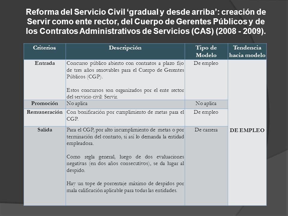 Reforma del Servicio Civil gradual y desde arriba: creación de Servir como ente rector, del Cuerpo de Gerentes Públicos y de los Contratos Administrativos de Servicios (CAS) (2008 - 2009).
