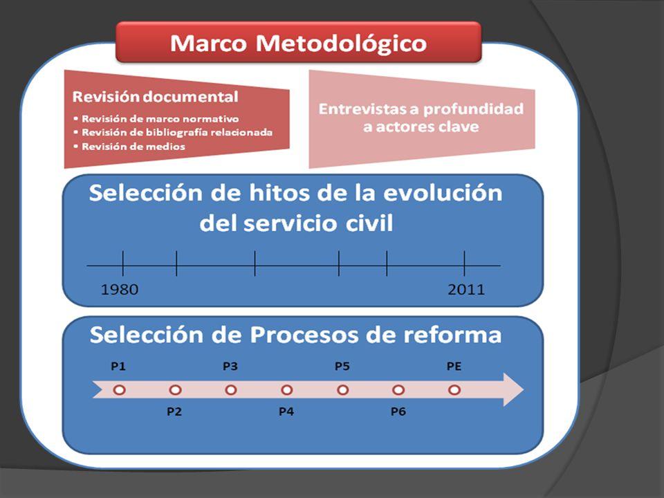 Revisión del Marco Legal Reforma del Servicio Civil gradual y desde arriba: creación de Servir como ente rector, del Cuerpo de Gerentes Públicos y de los Contratos Administrativos de Servicios (CAS) (2008 - 2009).