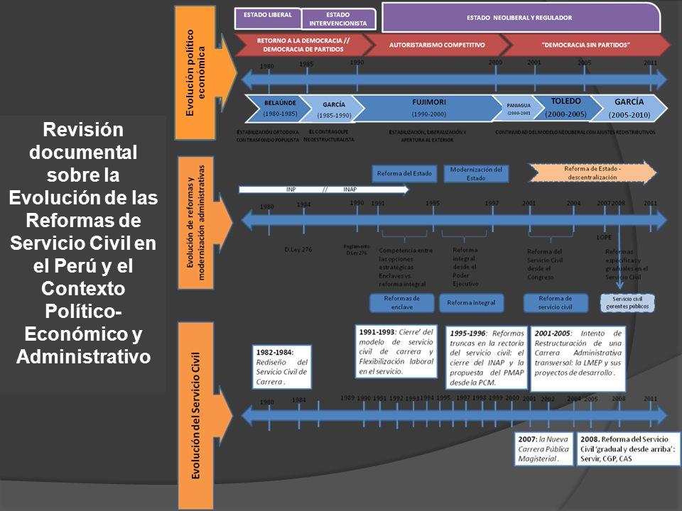 Revisión documental sobre la Evolución de las Reformas de Servicio Civil en el Perú y el Contexto Político- Económico y Administrativo Evolución político económica