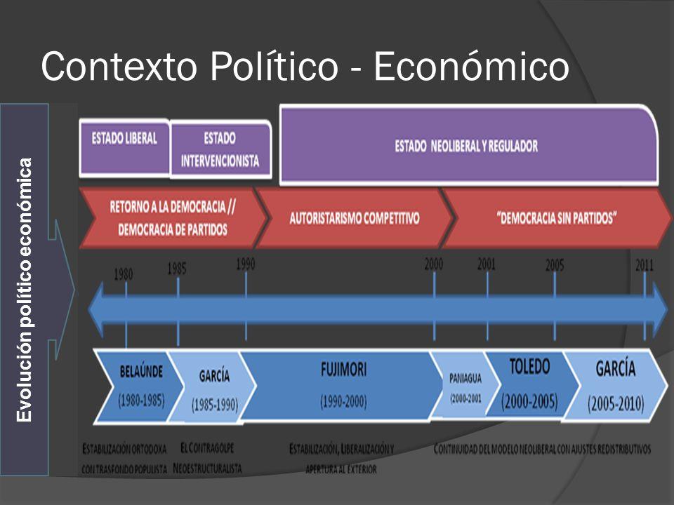 Contexto Político - Económico Evolución político económica