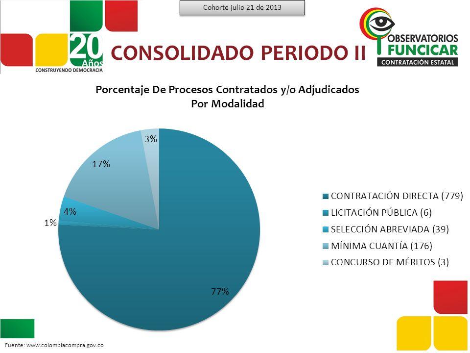 1.628 procesos 59% 1.003 procesos NÚMERO DE PROCESOS Y MONTOS CONTRATADOS Cohorte julio 21 de 2013 Fuente: www.colombiacompra.gov.co
