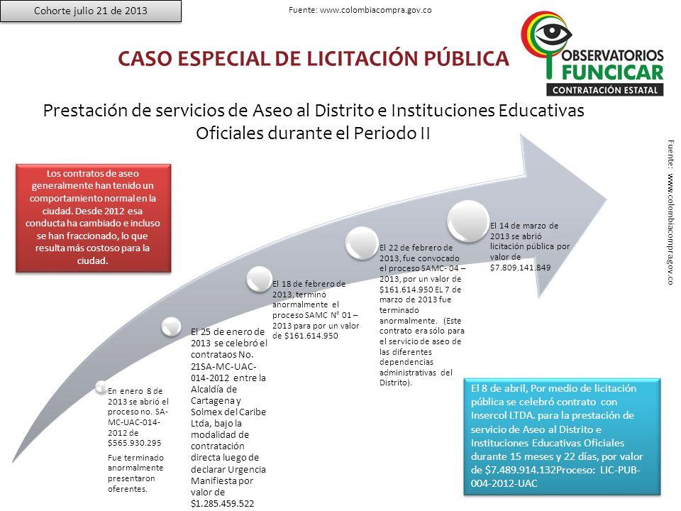 SELECCIÓN ABREVIADA Bienes y Servicios de Características Técnicas Uniformes y de Común Utilización.