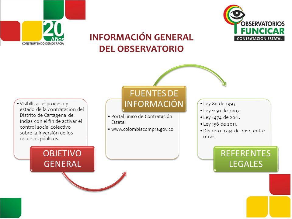 DEBER DE PUBLICAR Decreto 734 de 2012 ARTÍCULO 2.1.1 Parágrafo 3: °.