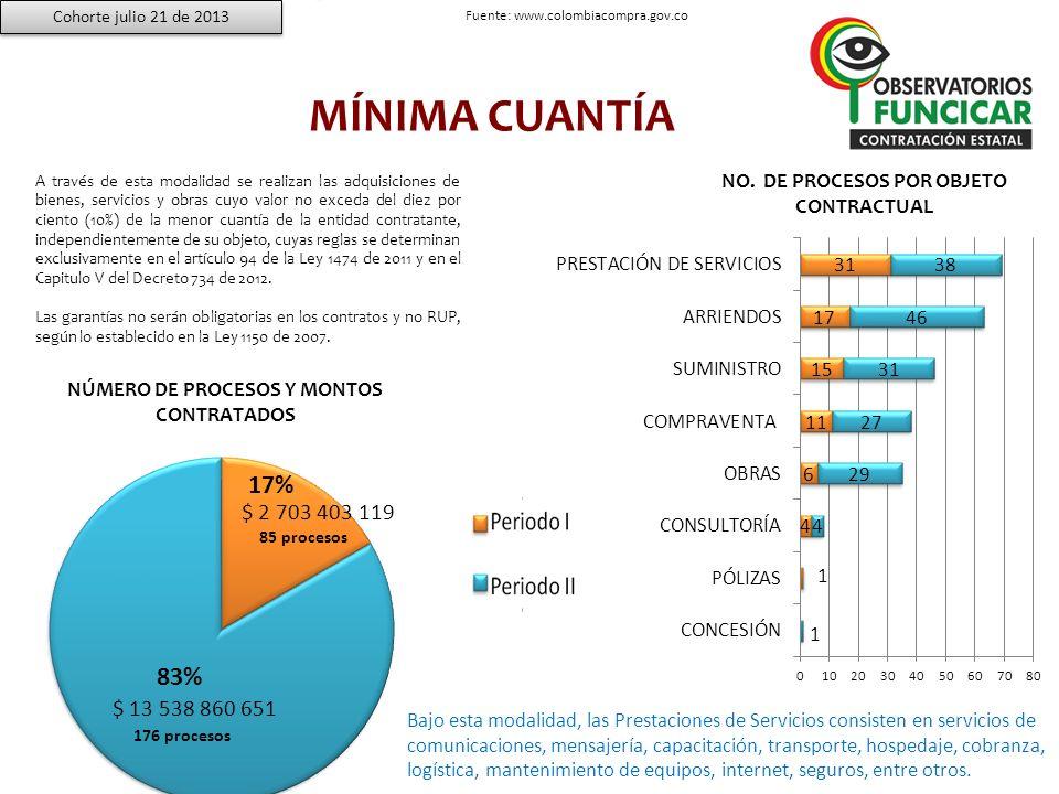 CONTRATACIÓN DIRECTA La modalidad de Contratación Directa es la más dinámica de todas las modalidades de contratación, registrándose una variación diaria aproximada de 13 contratos de acuerdo a datos del mes de febrero de 2012.