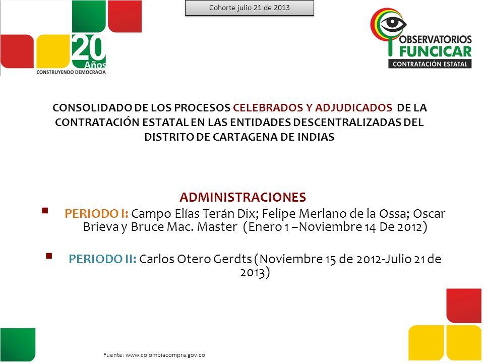 IPCC Instituto de Patrimonio y Cultura de Cartagena de Indias 67% 33% NÚMERO DE PROCESOS Y MONTOS CONTRATADOS NO.