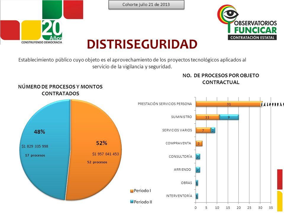 DISTRISEGURIDAD Cohorte julio 21 de 2013 Montos por modalidad de contratación bajo las Administraciones Terán Dix y Otero Gerdts Fuente: www.colombiacompra.gov.co