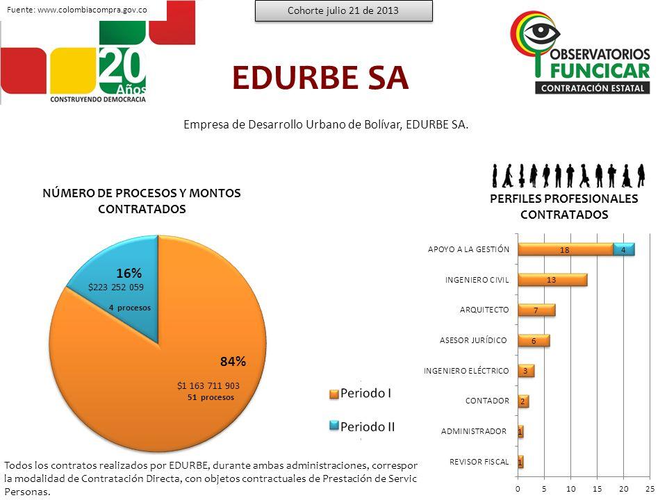 EPA CARTAGENA Cohorte julio 21 de 2013 57% 43% 205 procesos 108 procesos NO.