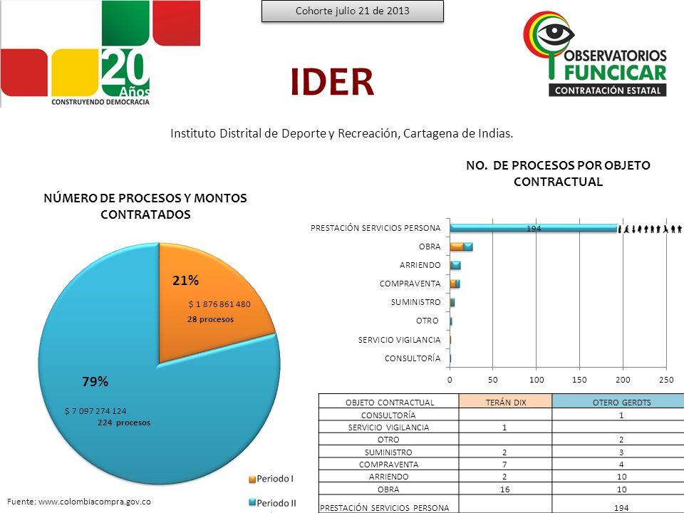 IDER Montos por modalidad de contratación bajo las Administraciones Terán Dix y Otero Gerdts Cohorte julio 21 de 2013