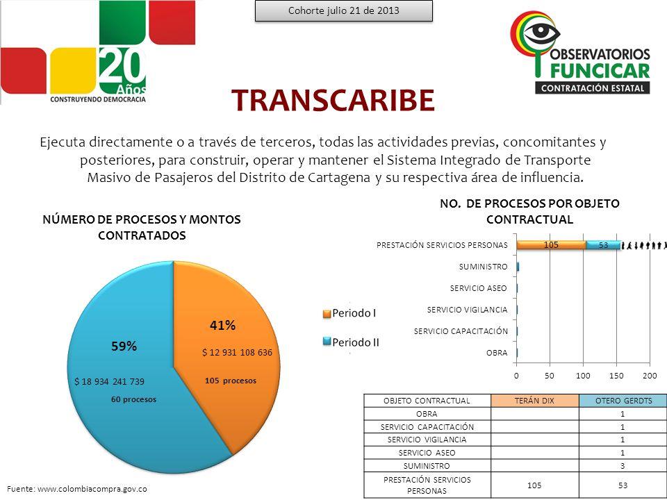 TRANSCARIBE Montos por modalidad de contratación bajo las Administraciones Terán Dix y Otero Gerdts Cohorte julio 21 de 2013