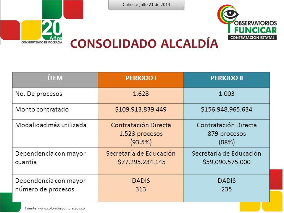 Número de Procesos y Montos Contratados y/o Adjudicados por Modalidad Cohorte julio 21 de 2013 CONSOLIDADO PERIODO I Fuente: www.colombiacompra.gov.co