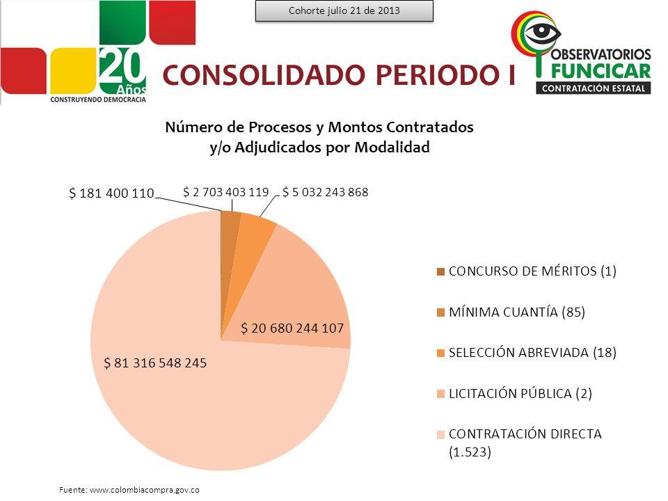 Porcentaje De Procesos Contratados y/o Adjudicados Por Modalidad